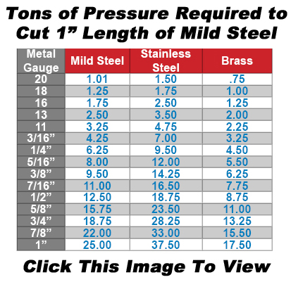 """Tons of Pressure Required to cut 1"""" Length of Mild Steel"""